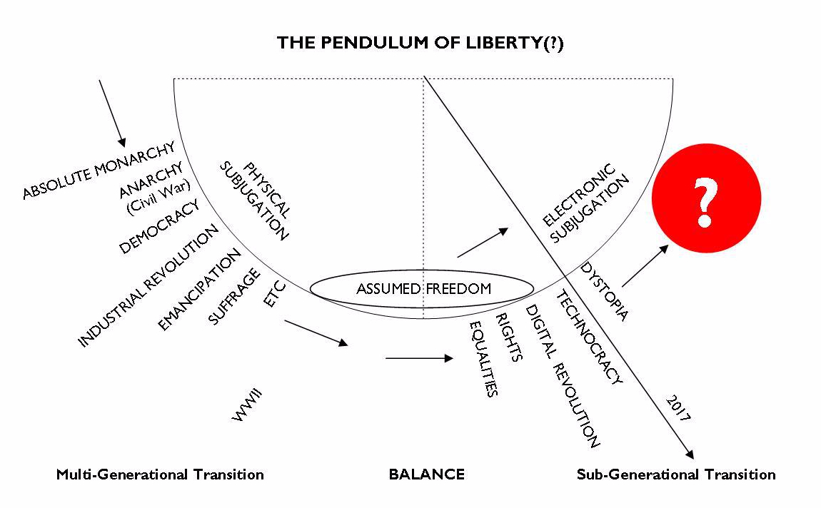 Pendulum of Liberty